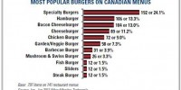 Most popular burgers and top 10 cheeses on Canadian menus